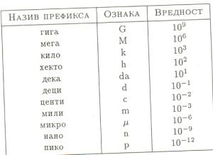 ПРЕФИКСИ