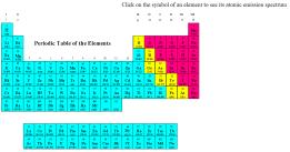 Klik na element pokazuje izgled spektra